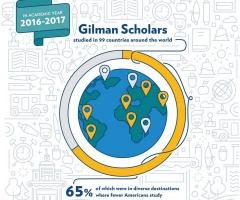 Temple a top producer for the Gilman Scholarship